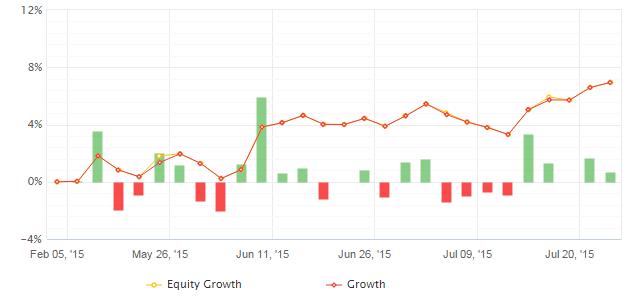 Statystyki portfela Investment University – cykl Live Trading 1