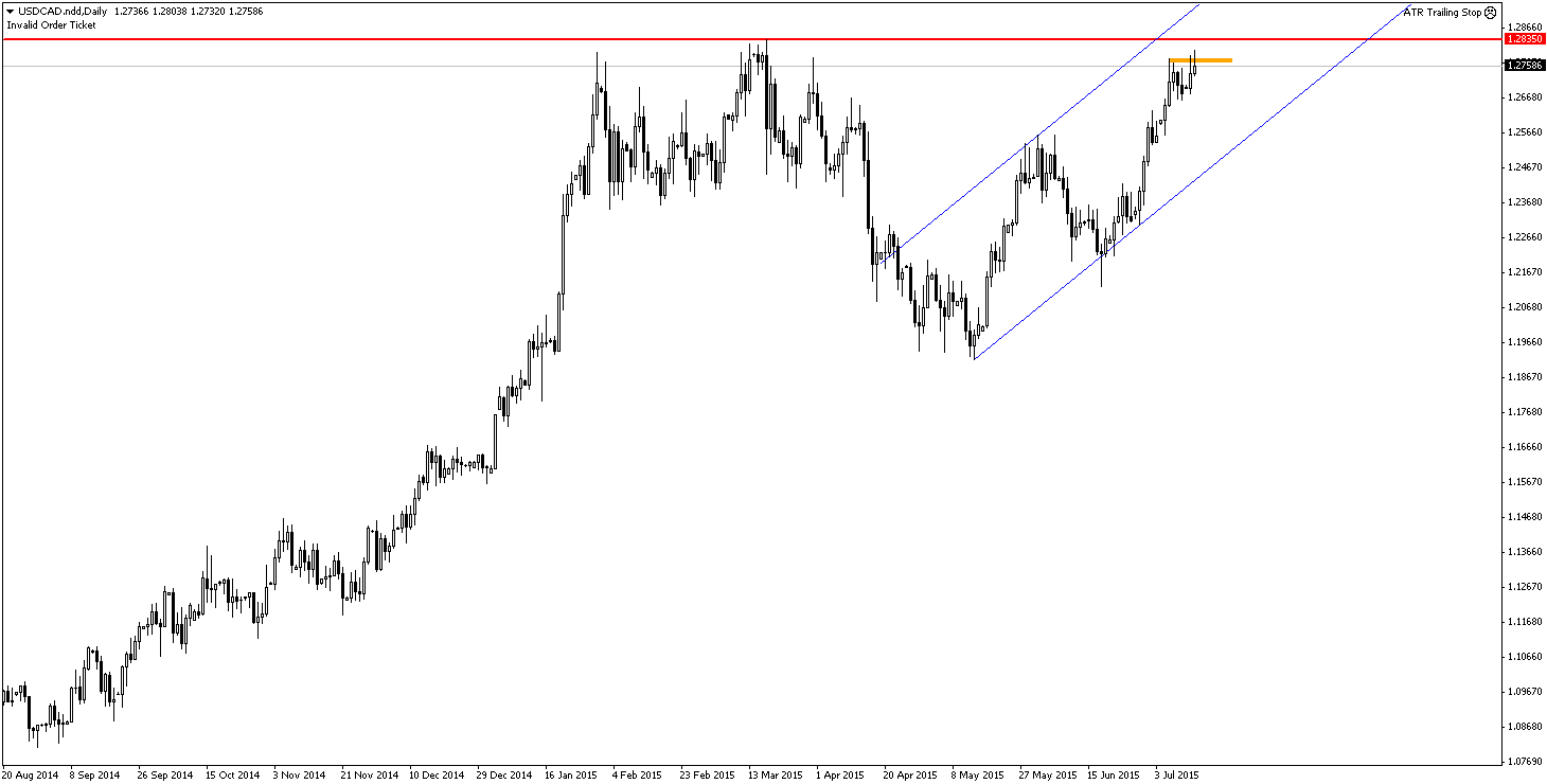 USDCAD.nddDaily