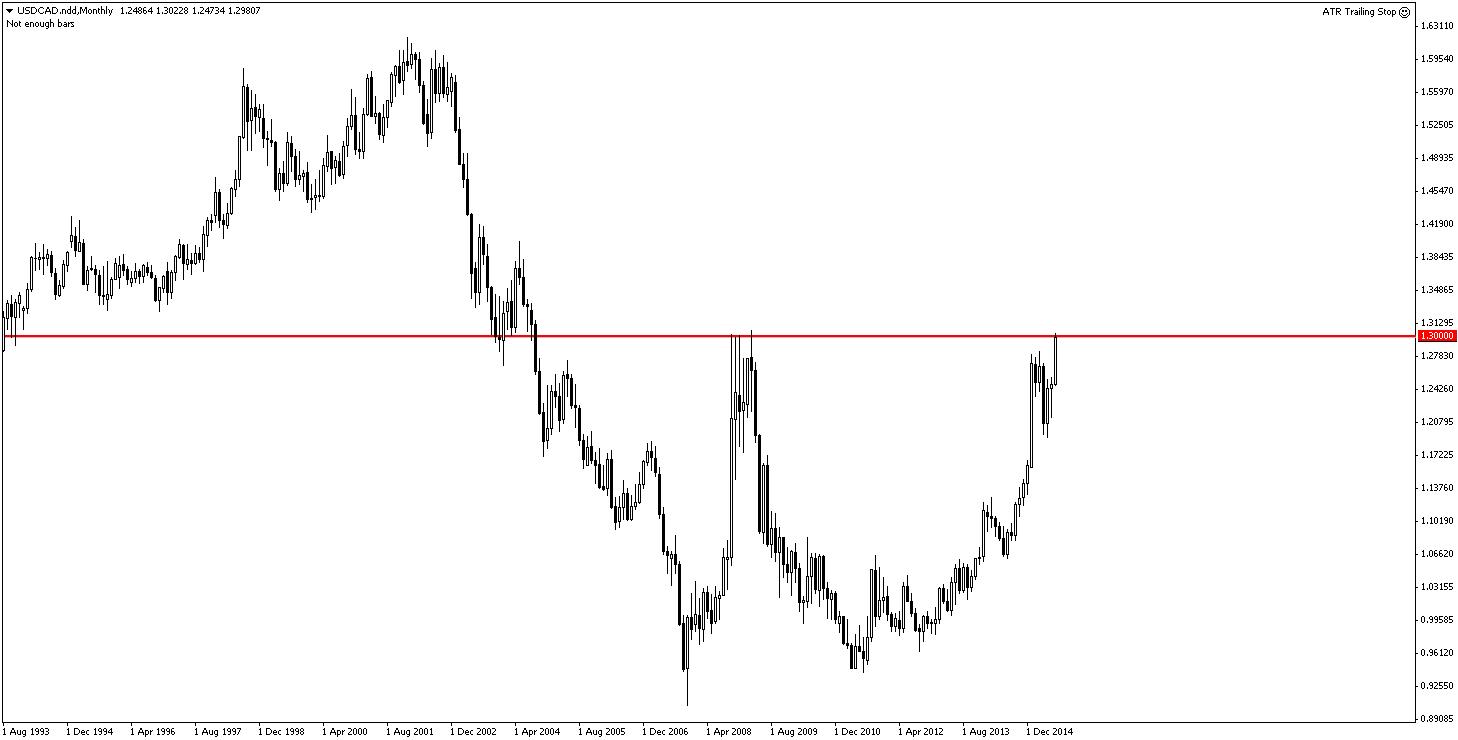 Aktualne poziomy USD/CAD mają okazać się szczytem w tym roku. Tak przynajmniej uważa zespół Deutsche Bank. Czy czeka nas korekta ostatnich wzrostów spowodowana księgowaniem zysków?