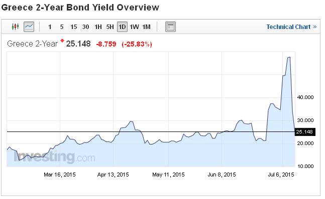 Rentowność greckich obligacji gwałtownie spadła. |źródło: www.investing.com