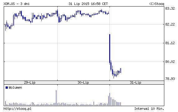 3-dniowy wykres akcji spółki Exxon Mobil