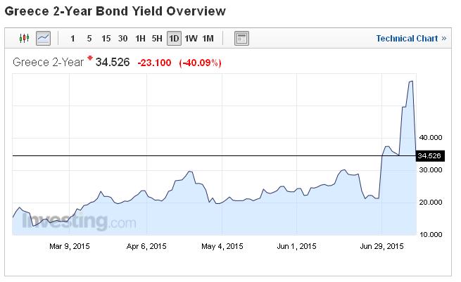 Wyraźnie spadła rentowność greckich obligacji 2-letnich.