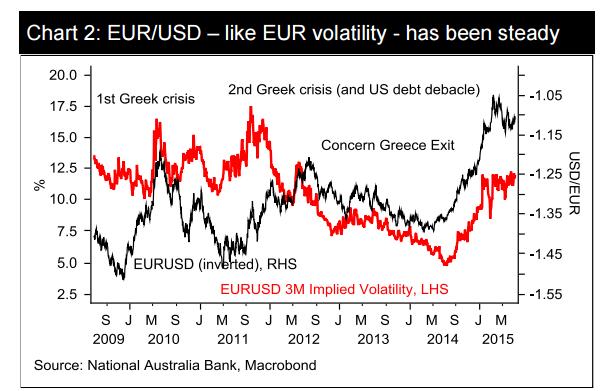 Para EUR/USD – podobnie jak zmienność euro – wydaje się być stabilna
