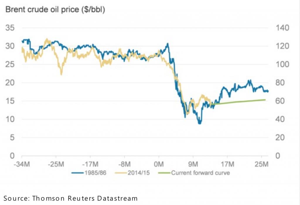 Cena baryłek ropy (na niebiesko notowania z 19875/1986, na żółto z lat 2014/2015, na zielono zaprezentowano krzywą projekcji na najbliższy czas).