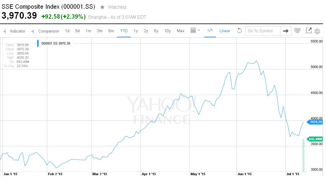 China Shanghai Composite Index rośnie już trzeci dzień z rzędu. |źródło: www.yahoo.finance.com
