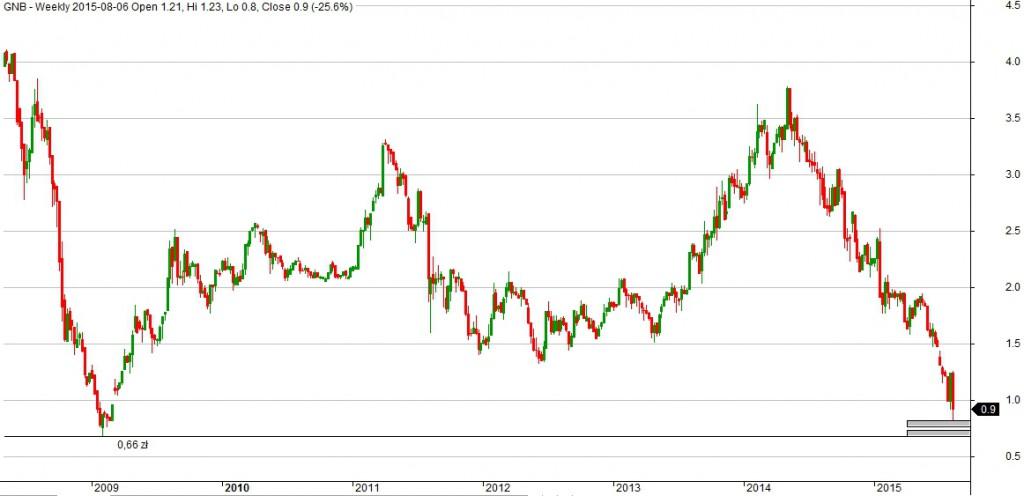Wykres Getin Noble Bank dla interwału W1.
