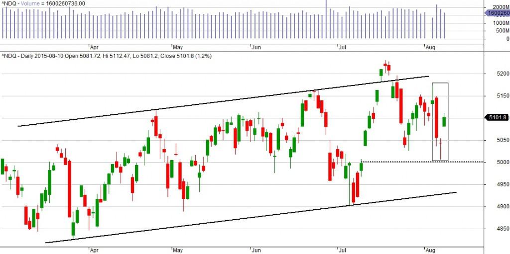 Wykres NASDAQ dla interwału D1.