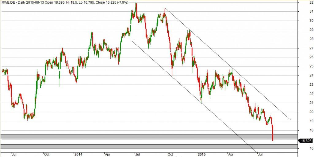 Wykres RWE dla interwału D1.