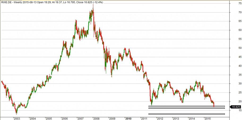Wykres RWE dla interwału W1.