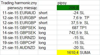 2015-08-26_trading_harmoniczny_podsumowanie