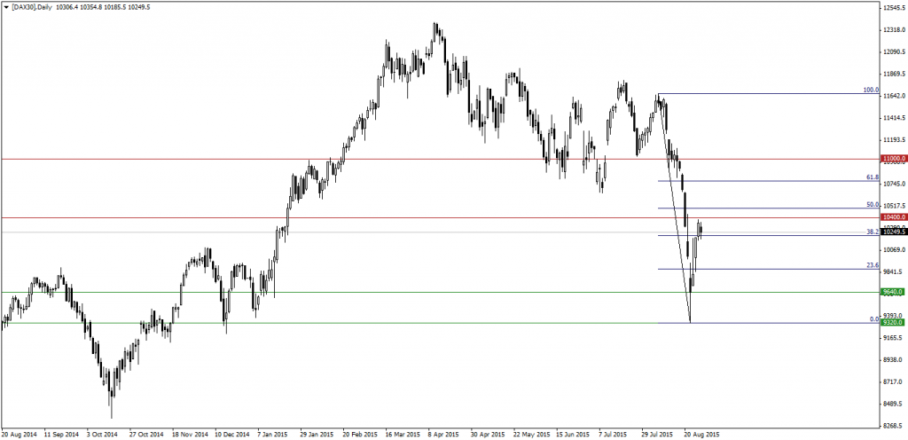 [DAX30]Daily