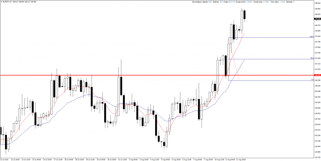 Price Action EUR/JPY