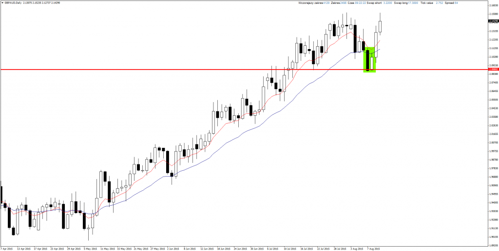 Price Action GBP/AUD