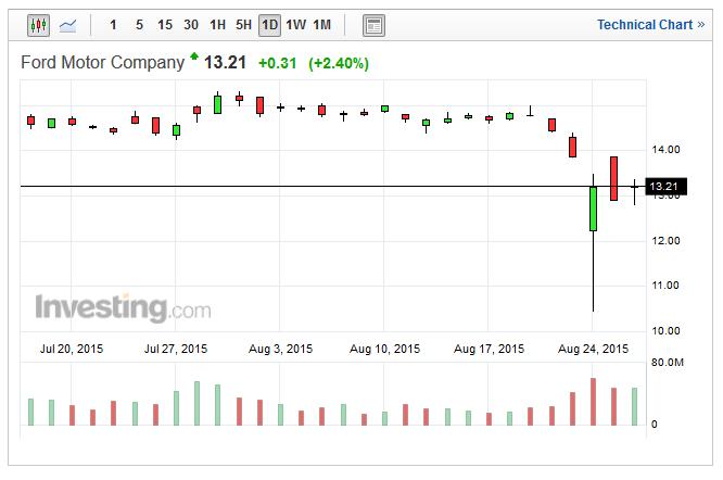 Inwestorzy nie mieli czasu na wycenienie potencjalnego skutku ewentualnego odszkodowania na akcje poszczególnych spółek. Tutaj, wykres dzienny Forda, który wczoraj mocno walczył o zakończenie dnia ponad kreską.