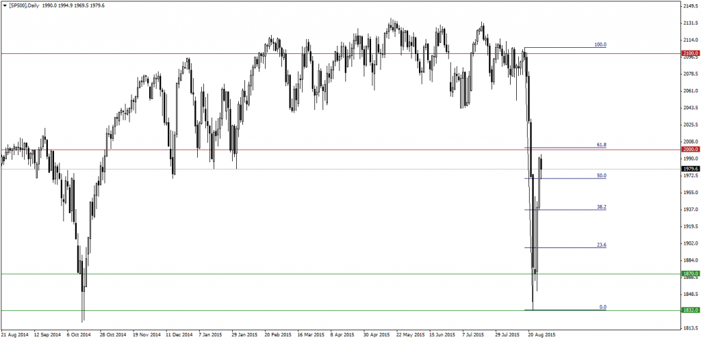 [SP500]Daily