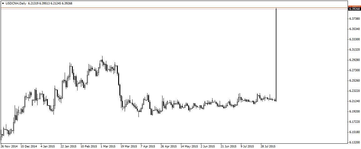 Rzut oka na wykres dzienny USD/CNH pozwala określić skalę dzisiejszej interwencji PBoC