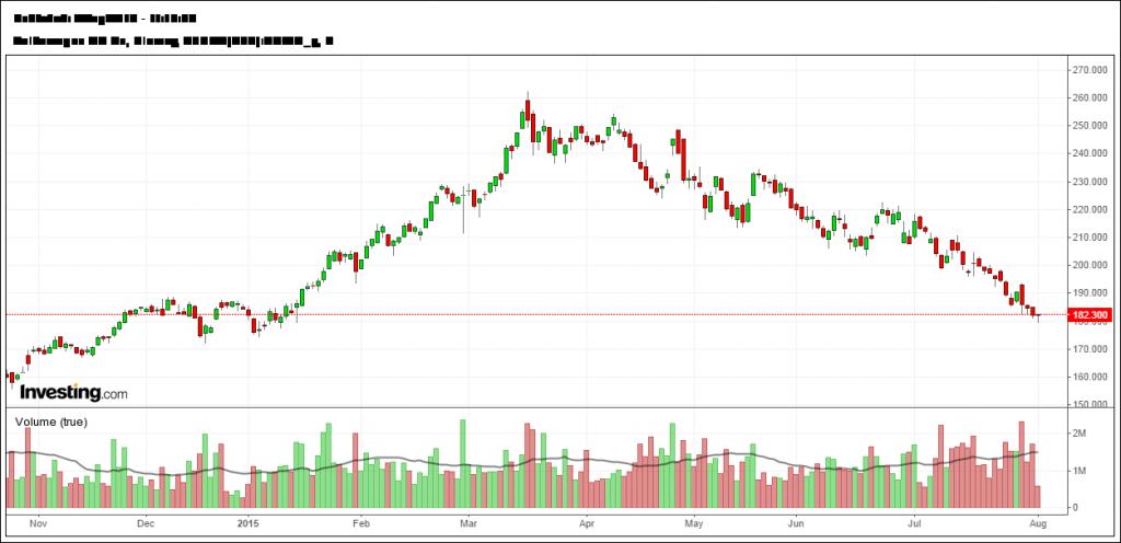 Wykres D1 akcji VW