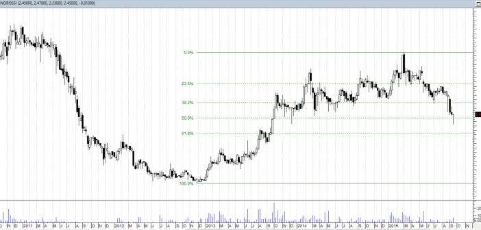 GINO ROSSI - wykres tygodniowy