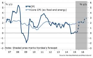 Inflacja USA powinna wkrótce odbić - prognozy Nordea   Kliknij, aby powiększyć