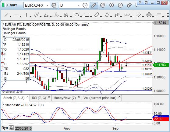 EUR/USD oczami HotForex (D1)