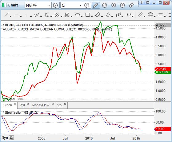 Chart_15-09-28_15-10-38