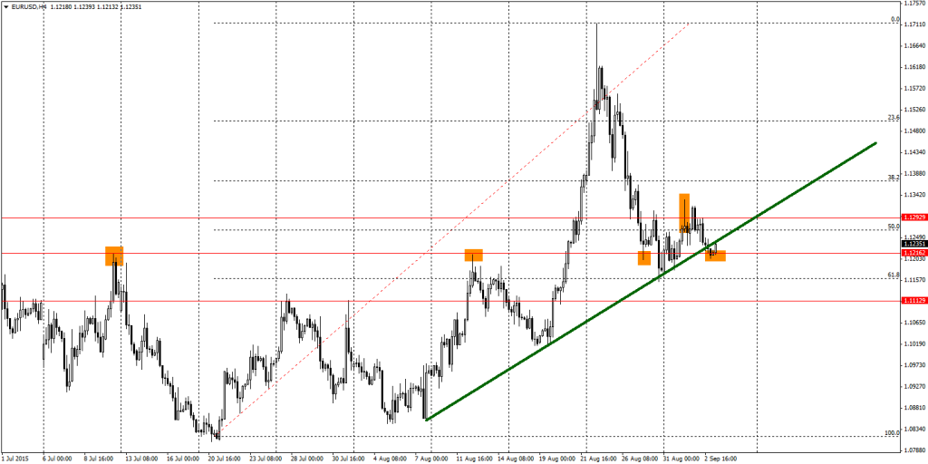 EUR/USD wykres H4