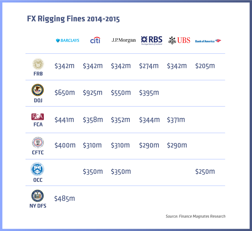 FX-Rigging-Fines-Aug2015