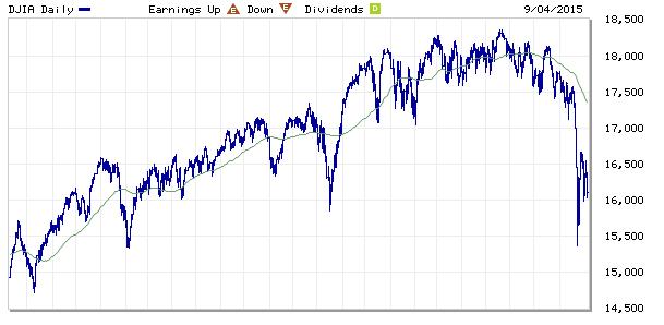 Wykres DJIA z ostatnich dwóch lat.|źródło: www.marketwatch.com