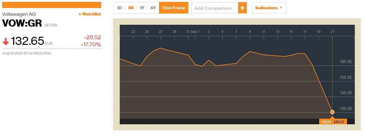 Miesięczny wykres VW na niemieckiej Xetrze. W piątek akcje giganta kosztowały ponad 160 EUR.