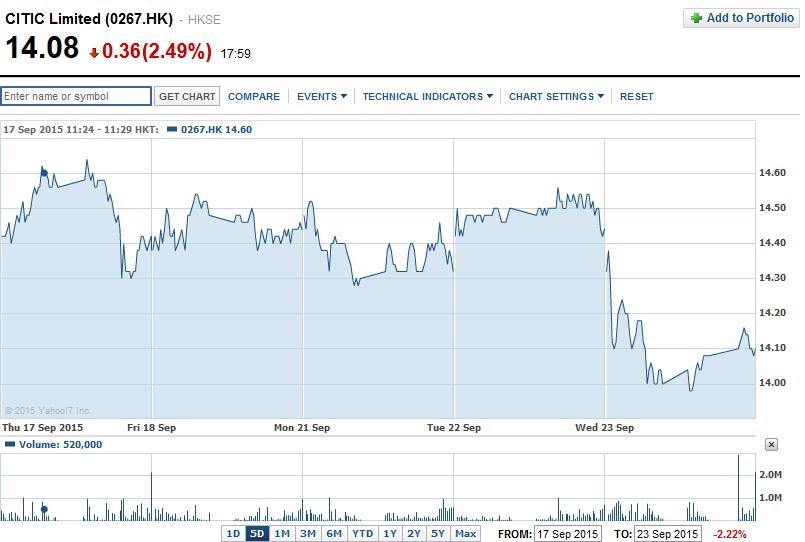 Wykres CITIC Securities. |źródło:www.finance.yahoo.com