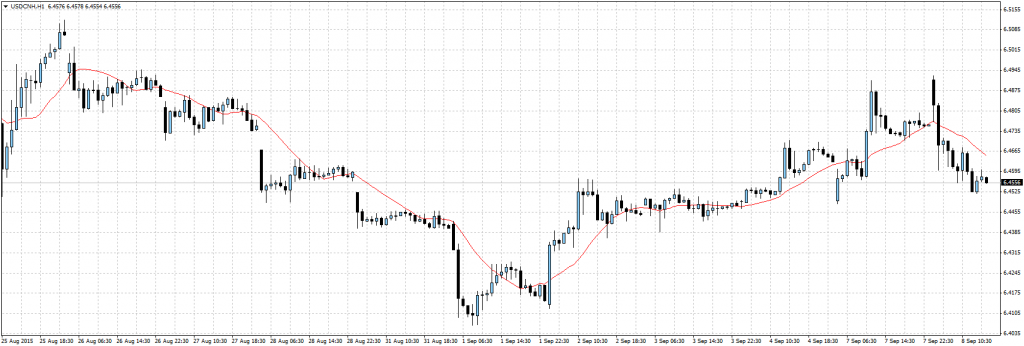USDCNHH1