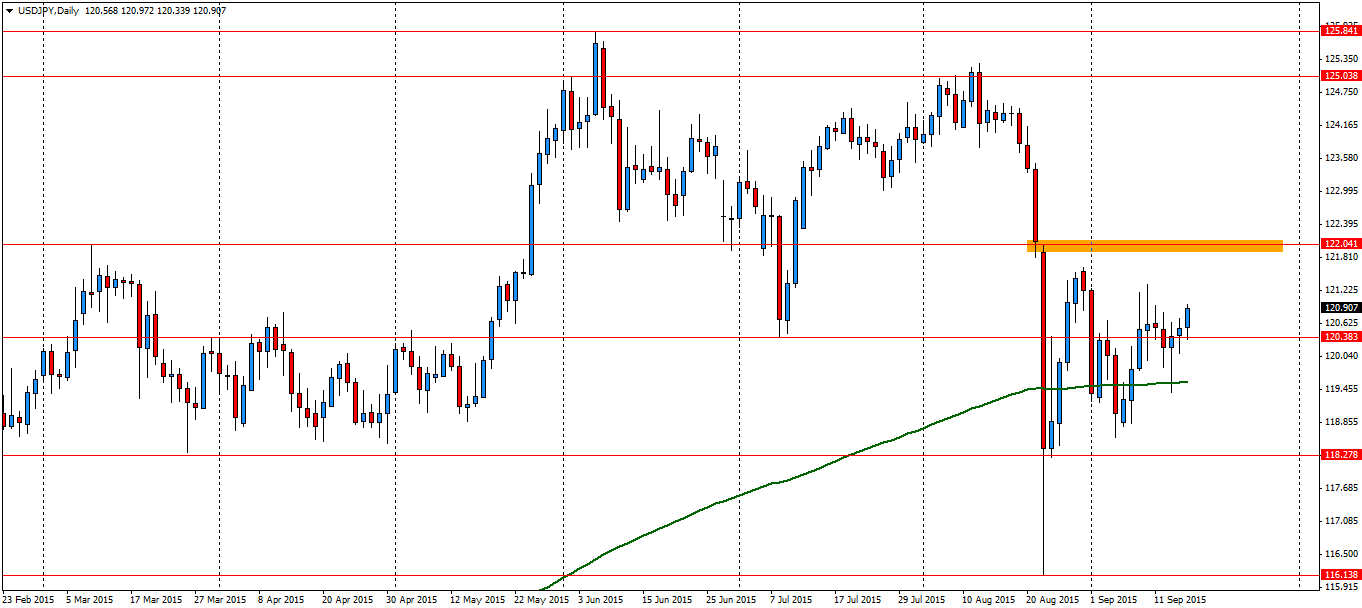 Jastrzębie FOMC zapewni krótkoterminowy zastrzyk popytu na USD/JPY - w kierunku strefy oporu okolic 122.00