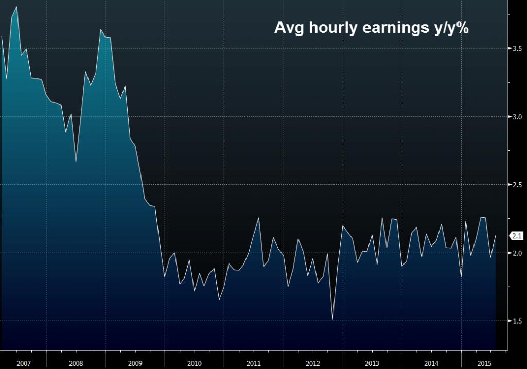 Średnie zarobki godzinowe od lat stoją w miejscu | Źródło: ForexLive.com
