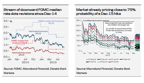 Spadkowe rewizje median kropek od grudnia 2014   Rynek już teraz wycenia szansę podwyżek w grudniu na 75%