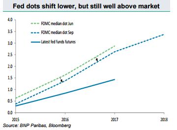 Kropki Fedu przesuwają się niżej, ale wciąż są znacznie ponad rynkiem
