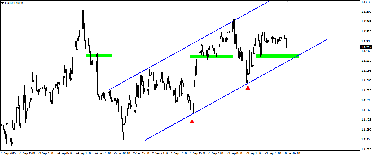 Strategie forex m30