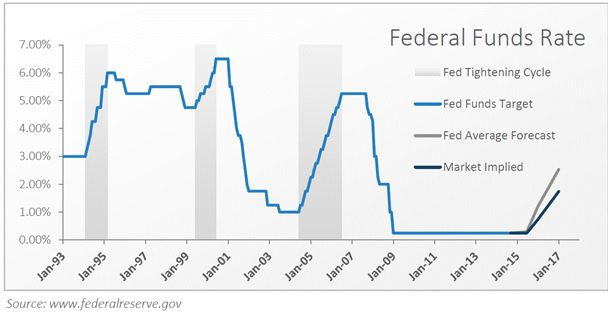 fed_funds_rate