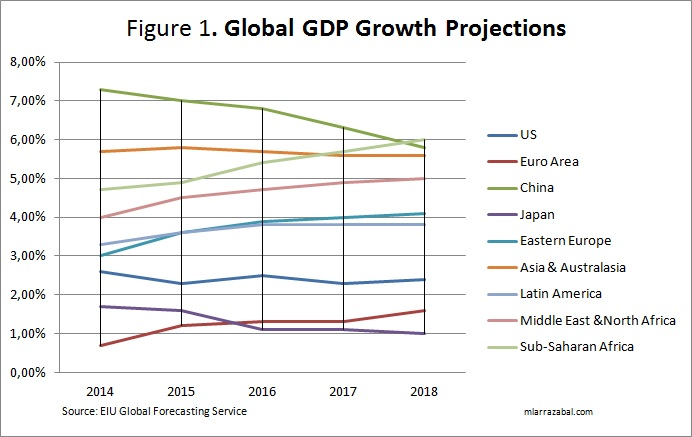 global-gdp-growth-projections-2014-2018