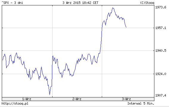 Indeks S&P 500 - sytuacja podobna do Dow'a
