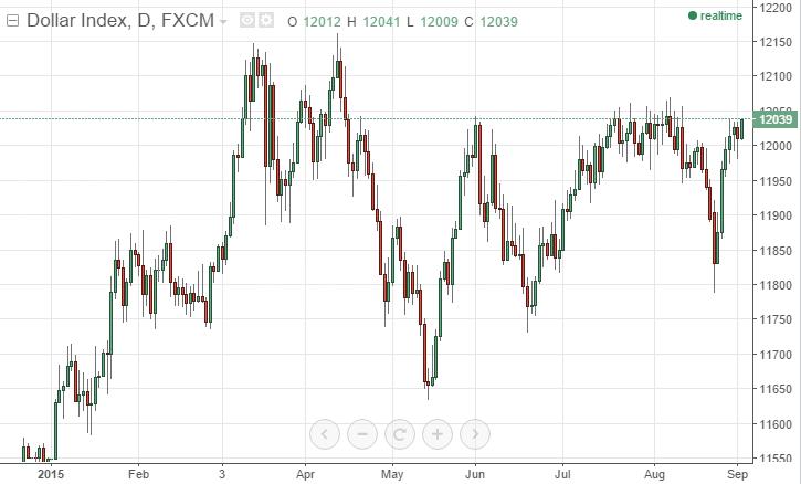 Indeks dolara amerykańskiego - wykres dzienny