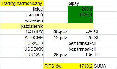 trading_harmoniczny_podsumowanie
