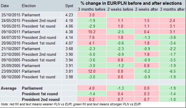 Reakcja EUR/PLN na historyczne wybory. Kolor czerwony oznacza spadek wartości PLN vs EUR, kolor zielony natomiast wzrost