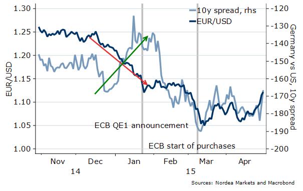 EUR/USD opadało przed ogłoszeniem QE1 pomimo zacieśniania się dziesięcioletnich spreadów
