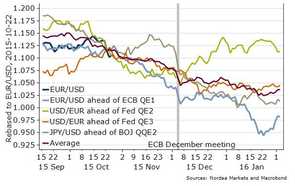 Co jeżeli 22 października był początkową datą wyceny QE2 na EUR/USD?