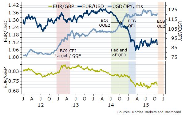 Ponowna wycena rynku w związku ze zbliżającym się poszerzeniem QE ma duże znaczenie dla notowań par walutowych