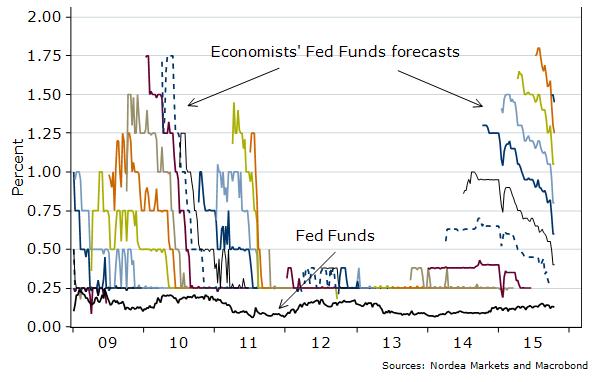 Ekonomiści prognozują podwyżki stóp procentowych, te jednak nigdy(?) się nie materializują