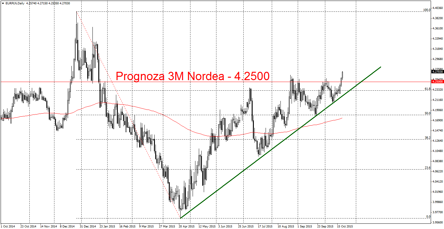Nordea prognozuje kurs EUR/PLN na 4.25 w skali 3 miesięcy
