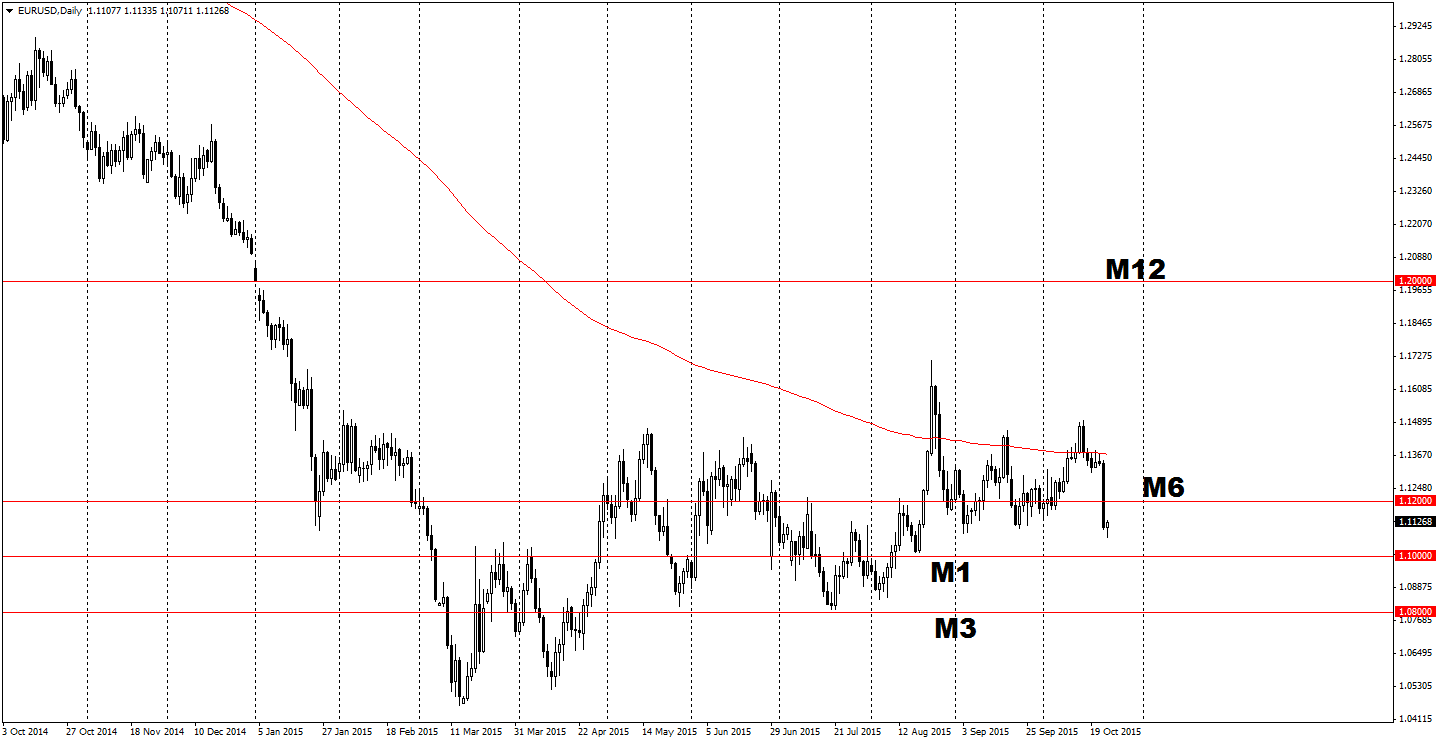 Prognozy Danske dla EUR/USD na kolejne miesiące