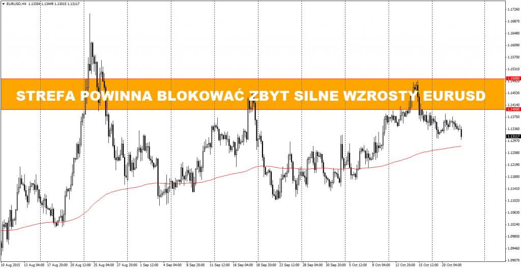 1.14-1.15 to niezwykle istotny opór na EUR/USD
