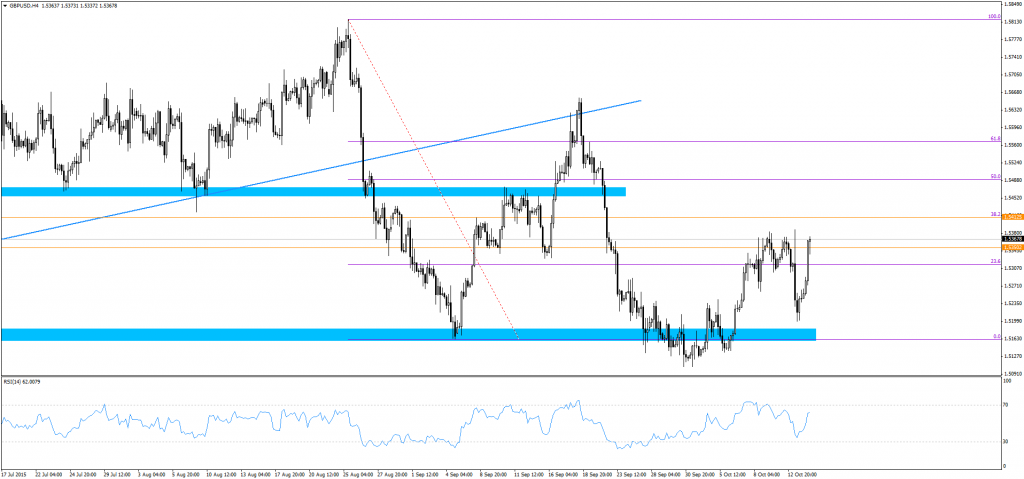 Wykres: GBP/USD H4